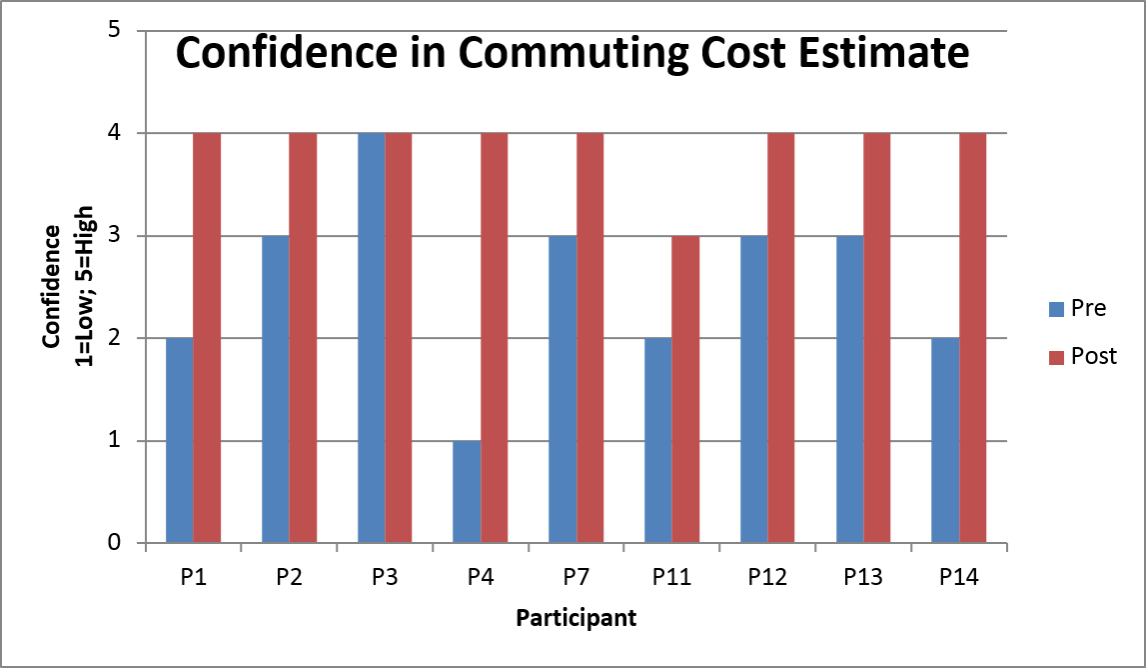 The confidence of almost all the participants improves after the study